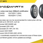 Dunlop Roadsmart 3 fitments